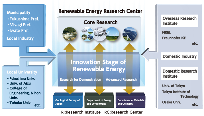 Image:Renewable Energy Research Initiative