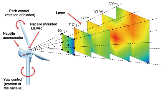 Line-of-sight wind speed measured by a nacelle-mounted LIDAR installed on a research wind turbine at an upwind distance of 75‒300 m in front of the turbine.