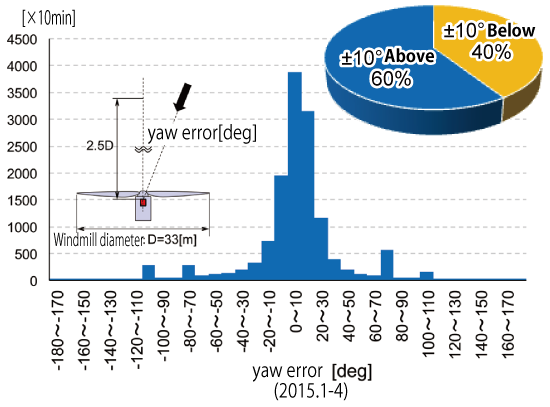 【Fig. 1】Histogram of yaw misalignment (error in the wind turbine direction against the inflow wind direction)