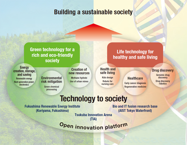 Initiatives for building a sustainable society