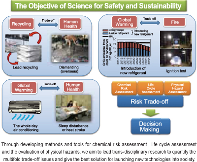Image of Research Institute of Science for Safety and Sustainability