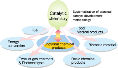 Image of Open a new field of catalytic chemistry
