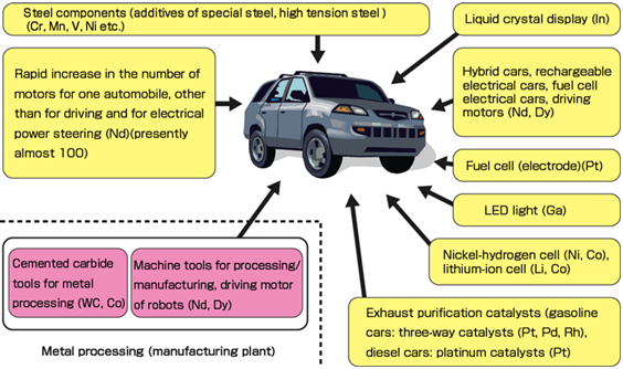 An example of rare metals used in automobiles with low environmental load figre