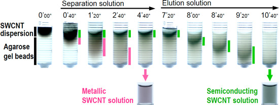 Separation of metallic and semiconducting SWCNTs in a column packed with agarose gel beads figre