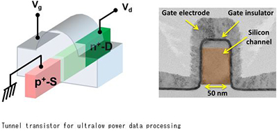 Tunnel transistor for ultralow power data processing