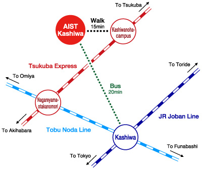 AIST Kashiwa Train Map