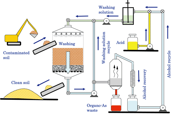 A New Remediation Process For Soils Contaminated By Organoarsenic Compounds