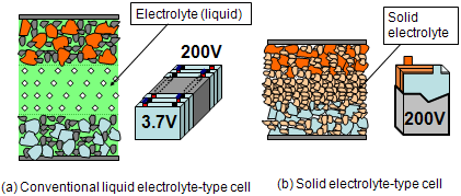 Fabrication of an All-solid-state Thin-film Lithium-ion