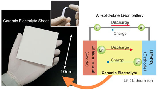 Ceramic Electrolyte Sheet For Next Generation Rechargeable