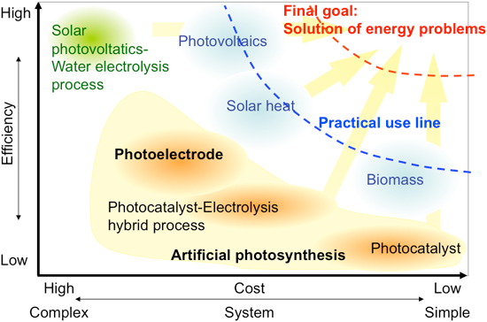 Achievement of the World′s Highest Efficiency in Hydrogen