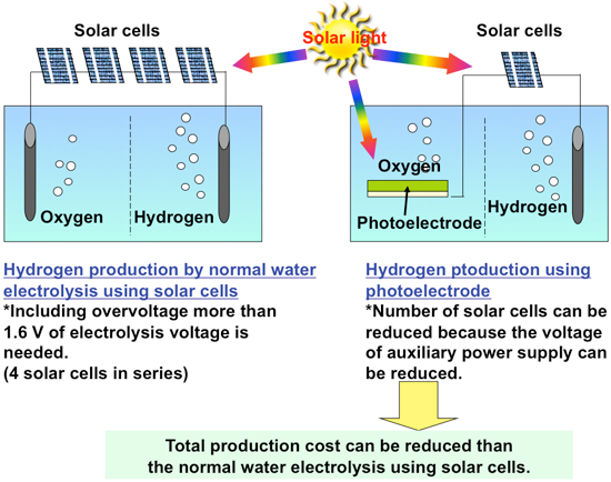 an evaluation of the photochemical production of hydrogen from solar power Journal of nondestructive evaluation,  a review of hydrogen production  such as electrolysis using pv and solar thermal power, photochemical and.