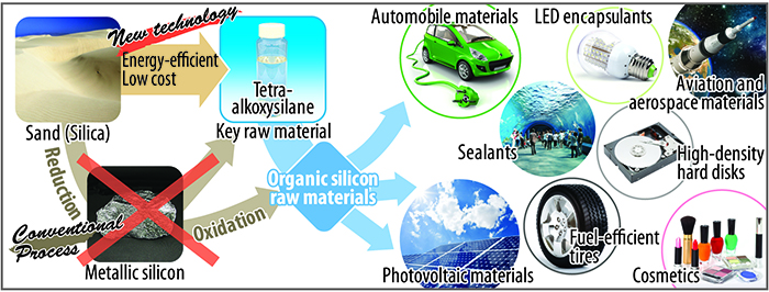 Manufacture of organic silicon raw materials from sand and diverse product groups containing organic silicon figure