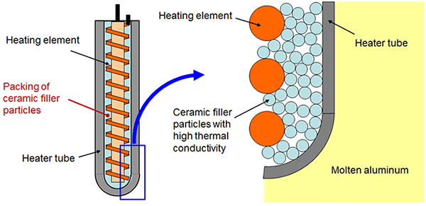 Schematic diagram of the high-density packed high-thermal-conductivity ceramic filler particles figure