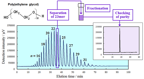 Example of separation of poly(ethylene glycol) by supercritical fluid chromatography (<span style=