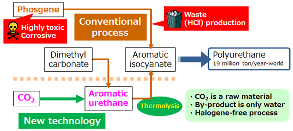 Conventional urethane manufacturing process and the developed aromatic urethane synthesis process figure