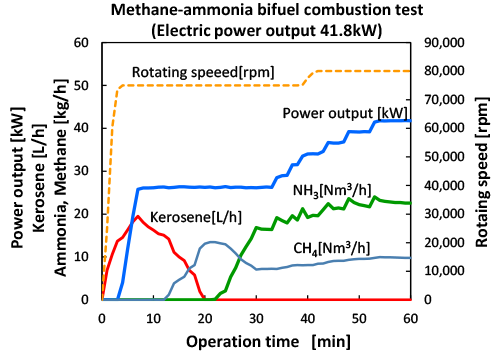 Figure 2: Changes in fuel feed and power generation output in the methane-ammonia bifuel combustion test