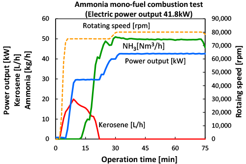 Figure 3: Changes in fuel feed and power generation output in the ammonia mono-fuel combustion test