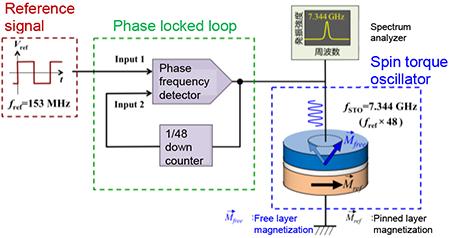 Microwave Oscillator