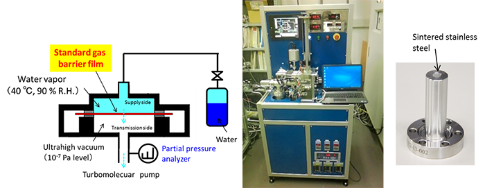 Figure 2: Schematic diagram (left) and photograph (center) of the WVTR measuring device used in this research and photograph of the SCE (right)