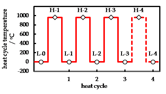 temperature profile in heat cycle