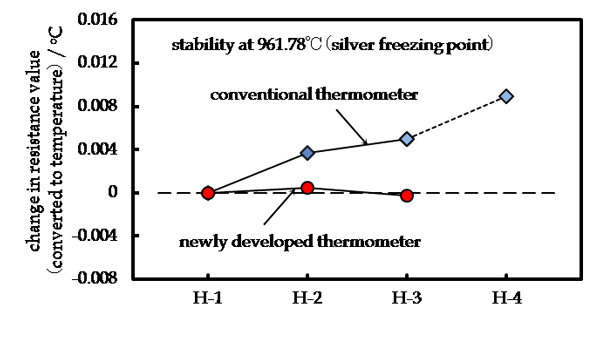 Results of evaluation of platinum resistance thermometers at the silver freezing point