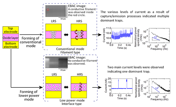 Figure of Analyzed results of EBAC images and the noise measurement data of ReRAM