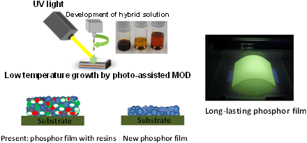 Figure: Comparison of a present phosphor film and the new phosphor film produced by the photo MOD method.