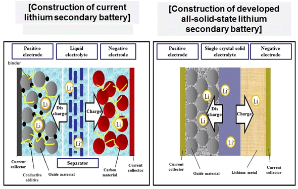 Figure: The construction of current lithium secondary batteries (left) and construction of developed all-solid-state lithium secondary battery (right)