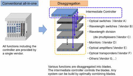 Figure: An image of disaggregation configuration