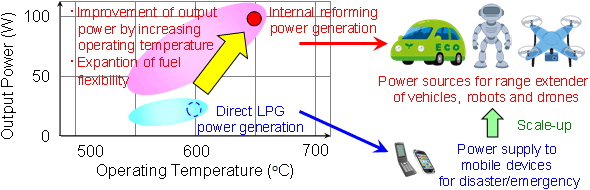 Figure: Improvement of output power by increasing operating temperature of SOFC