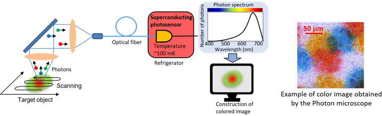 Figure: Outline of the developed photon microscope and example of measurement