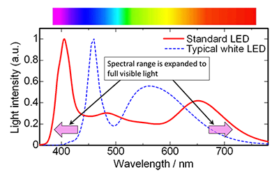 Figure of Example spectra of the developed standard LED (red line) and a typical white LED (blue dotted line)