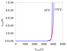 Figure: Current-Voltage characteristics of a fabricated planar-type SiC 3.3 kV switching transistor