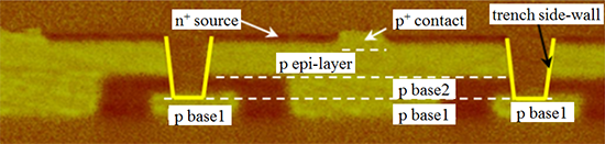 Figure: Cross-sectional image of a fabricated trench-type SiC 3.3 kV switching transistor