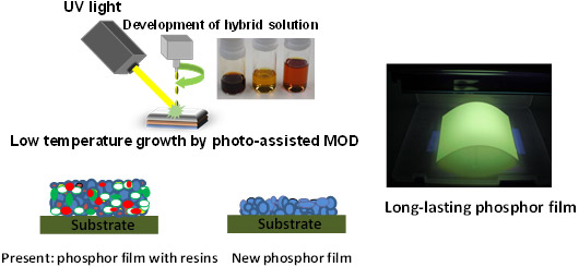 Figure 1 : Comparison of a present phosphor film and the new phosphor film produced by the photo MOD method.