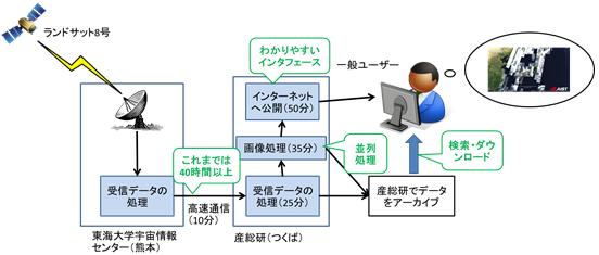 産総研:ランドサット8号の日本...