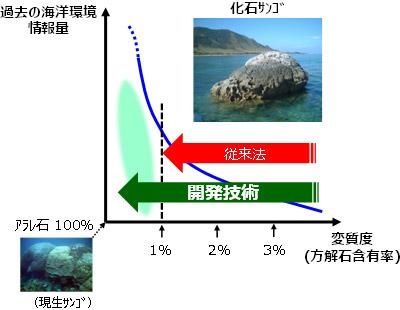 化石サンゴの変質度と海洋環境情報量の相関イメージ図