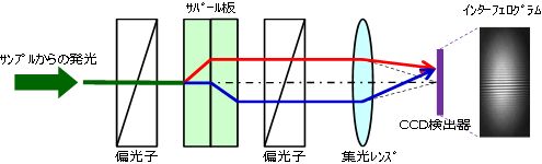 フーリエ変換型スペクトロメーターの説明図