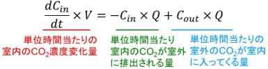 換気回数の説明式1