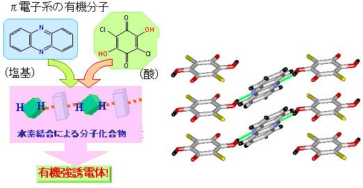 有機強誘電体で最高の誘電特性をもつ低分子材料を開発