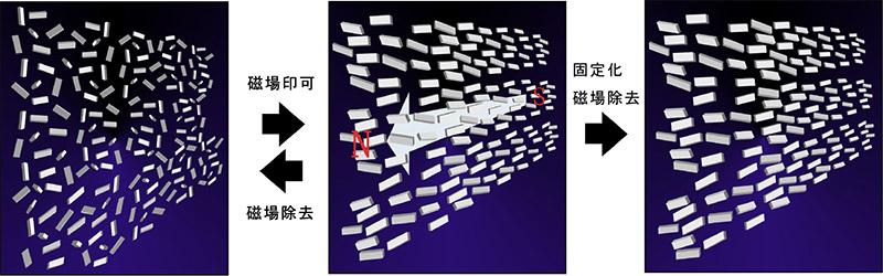有機ナノ結晶分散系からなるバルク異方性材料の開発に成功