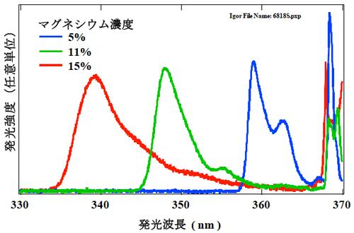 産総研:紫外線を高効率で発光で...