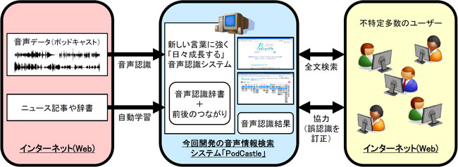 PodCastle概要図