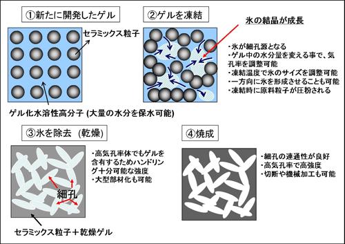 産総研:氷を利用してマイクロメ...
