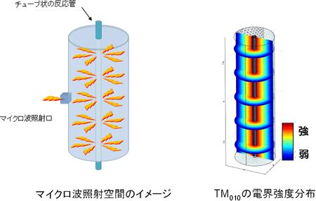 円筒型空間内のTM010電界強度分布図