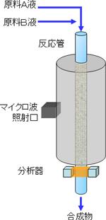 有機合成用のマイクロ波連続加熱装置のイメージ図