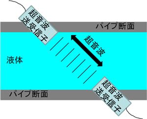 産総研:極微量な流量を精密に測...