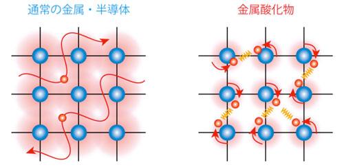 産総研:金属酸化物デバイス材料...