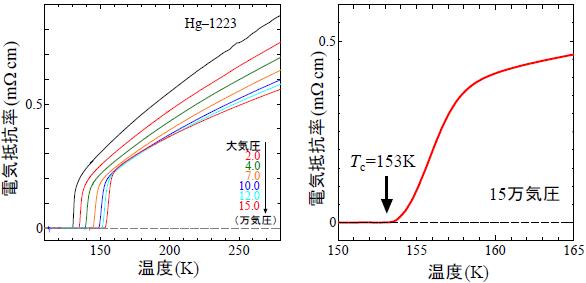 水銀系銅酸化物高温超伝導体(Hg-1223)の圧力下の電気抵抗率の温度変... 水銀系銅酸化物高