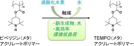 過酸化水素を用いたニトロキシドポリマーの新たな製造法